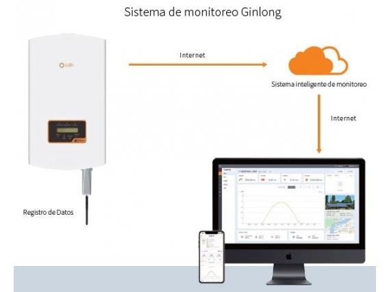 Registro de Datos LAN Solis