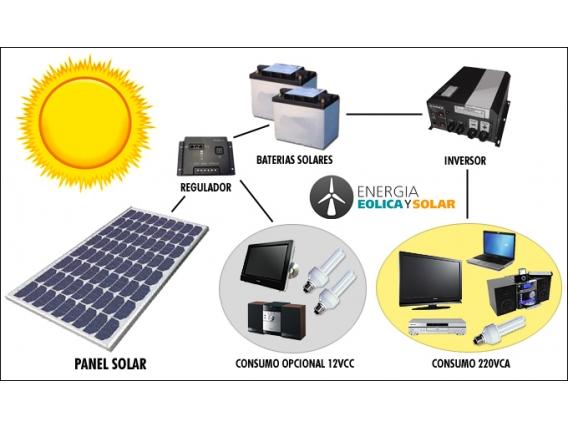 Kit Solar Enermol 2000 R