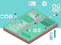 Ecosistema De Medición Less Industries